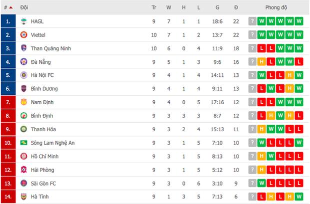 Bùi Tiến Dũng nổi cáu với đồng đội sau pha bóng khiến Viettel suýt thủng lưới - Ảnh 10.