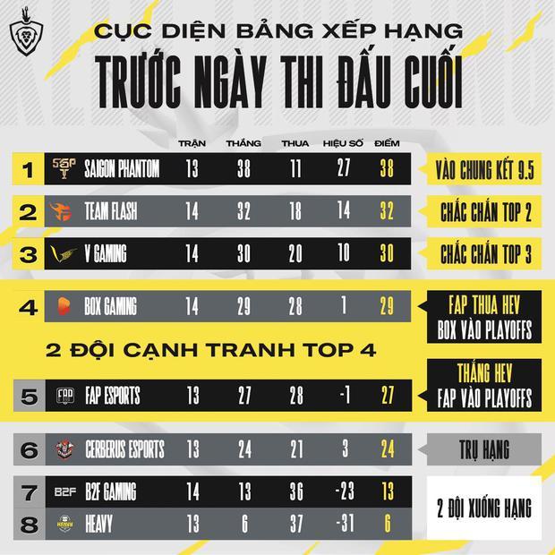 Playoffs Đấu Trường Danh Vọng: FAP Esports có quyền tự quyết cho tấm vé cuối cùng, kèo đấu Saigon Phantom và Team Flash vẫn sẽ là tâm điểm - Ảnh 3.