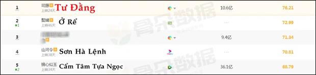 TOP 5 phim Hoa ngữ hot nhất tháng 3: Cẩm Tâm Tựa Ngọc ẵm 3,6 tỷ view vẫn bị đè đầu cưỡi cổ - Ảnh 4.