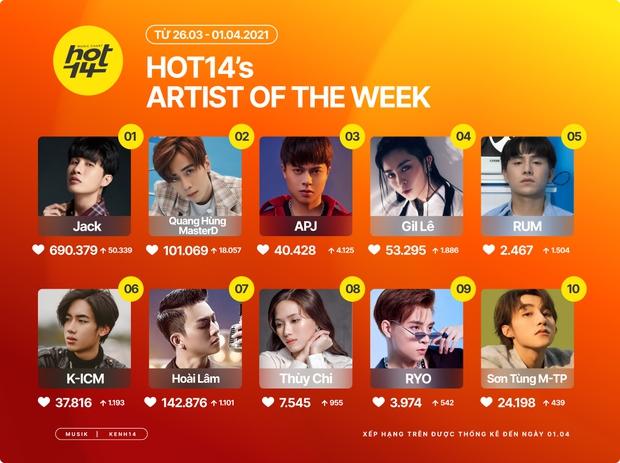 Hiện tượng Quang Hùng MasterD vượt mốc 100 nghìn lượt yêu thích, Sơn Tùng M-TP bất ngờ chiếm sóng Thiều Bảo Trâm trên HOT14s Artist Of The Week - Ảnh 1.