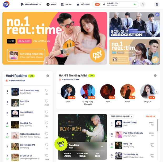 Hiện tượng Quang Hùng MasterD vượt mốc 100 nghìn lượt yêu thích, Sơn Tùng M-TP bất ngờ chiếm sóng Thiều Bảo Trâm trên HOT14s Artist Of The Week - Ảnh 10.