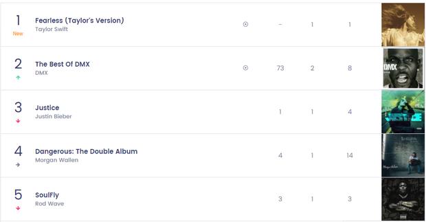 Chưa kịp vui vì Taylor Swift thu âm lại album cũ mà xác lập được kỷ lục mới thì Pitchfork chấm điểm tụt cả mood - Ảnh 1.