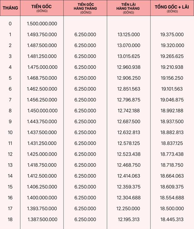 Gia đình có khoảng 500 triệu đồng muốn mua chung cư xấp xỉ 2 tỷ, nên vay trả góp như thế nào sẽ hợp lý? - Ảnh 2.
