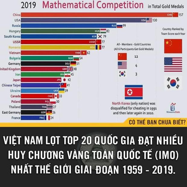 Việt Nam lọt top 20 quốc gia sở hữu nhiều HCV Toán Quốc tế nhất thế giới giai đoạn 1959 - 2019 - Ảnh 1.