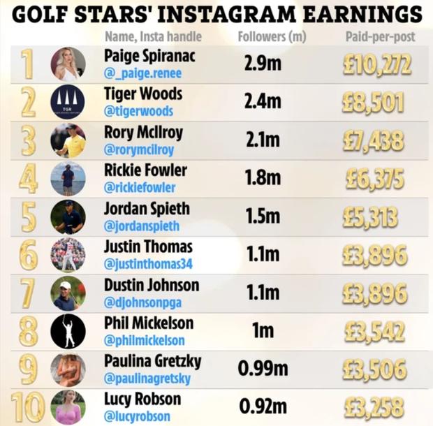 Nữ golfer quyến rũ nhất hành tinh đòi được trả tiền khi bị fan săm soi vòng một - Ảnh 2.