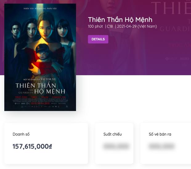 Vừa bán vé, doanh thu Trạng Tí đã khác một trời một vực so với phim kinh dị Kumanthong của Victor Vũ - Ảnh 2.