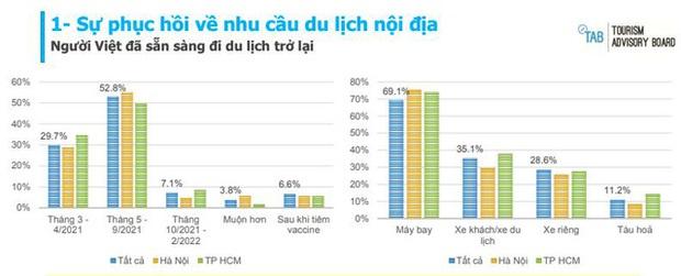 Lào Cai bất ngờ vượt Hà Nội và TP.HCM, lọt vào top 5 điểm đến được khách Việt yêu thích nhất - Ảnh 2.