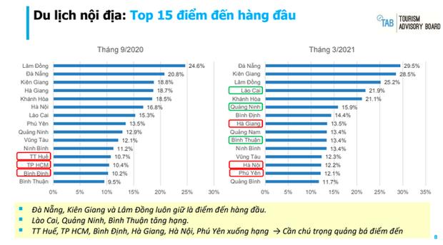 Lào Cai bất ngờ vượt Hà Nội và TP.HCM, lọt vào top 5 điểm đến được khách Việt yêu thích nhất - Ảnh 3.