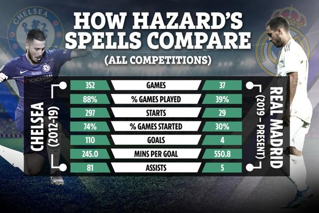 Hazard tái ngộ Chelsea và ảo ảnh về một Ronaldo mới - Ảnh 1.