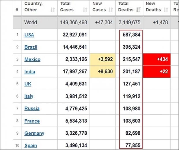 """Ngoài Ấn Độ, còn có 9 nước nữa có số ca tử vong do Covid-19 cao """"khủng khiếp"""" - Ảnh 1."""