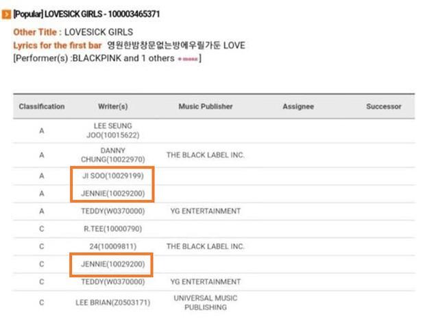"""Jisoo và Jennie (BLACKPINK) chính thức được ghi nhận sáng tác tại Hàn, """"chặn họng"""" antifan nói rằng chỉ biết dựa dẫm Teddy - Ảnh 2."""