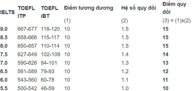 Điểm sàn dự kiến của trường ĐH Kinh tế quốc dân là 18 điểm - Ảnh 2.