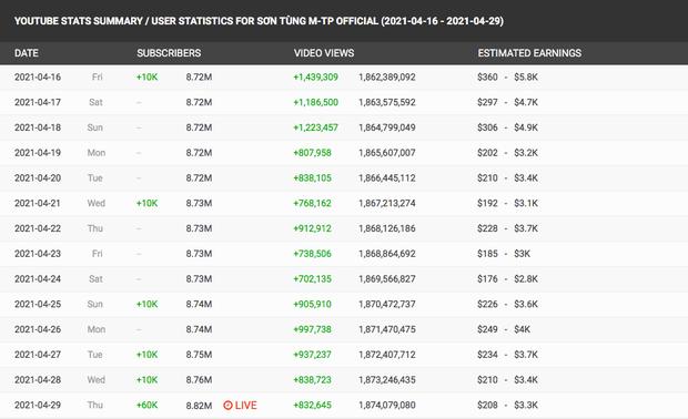 MV Muộn Rồi Mà Sao Còn giúp Sơn Tùng M-TP có thêm hơn 80K lượt theo dõi trên YouTube, sắp sửa cán mốc 9 triệu subscriber! - Ảnh 3.
