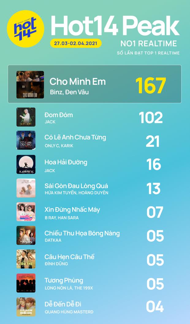 Dàn giám khảo Rap Việt cùng hội ngộ cạnh tranh ngôi Quán quân, Jack liệu có giữ vững ngôi vương trên HOT14 Weekly? - Ảnh 2.