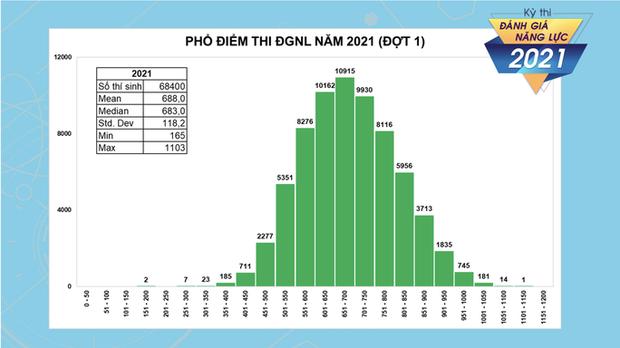 Hơn 1.800 thí sinh đạt trên 900 điểm trong kỳ thi đánh giá năng lực - Ảnh 1.