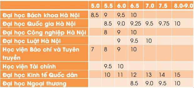 Bảng quy đổi điểm IELTS thành điểm xét tuyển của các trường đại học năm 2021 - Ảnh 1.