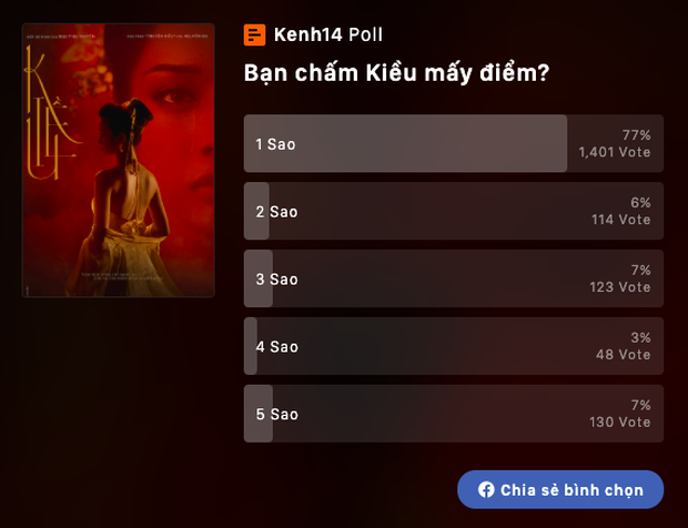 Bí ẩn vũ trụ: Vì sao NSND Lê Khanh lại đồng ý đóng phim thảm họa như Kiều? - Ảnh 8.