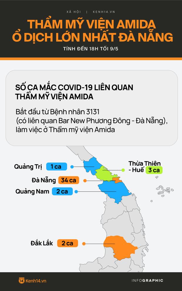Infographic: Chuỗi lây nhiễm COVID-19 từ Thẩm mỹ viện AMIDA lan ra 5 tỉnh, trở thành ổ dịch lớn nhất Đà Nẵng - Ảnh 2.