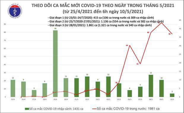 Sáng 10/5, thêm 78 ca mắc COVID-19 trong cộng đồng - Ảnh 1.