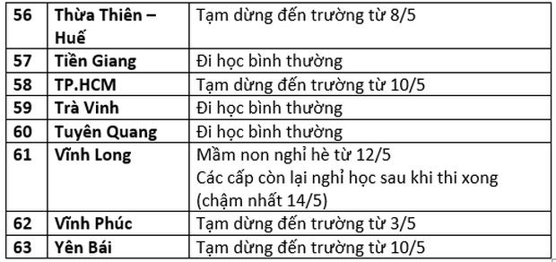 Cập nhật: Lịch đi học, nghỉ học của học sinh 63 tỉnh thành - Ảnh 4.