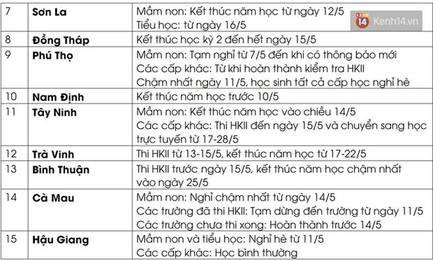Danh sách 15 tỉnh, thành cho học sinh nghỉ hè sớm trong tuần này vì dịch Covid-19 - Ảnh 2.