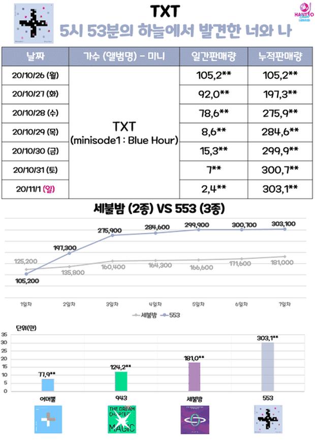 Knet tranh cãi gay gắt trước phát ngôn Hạnh phúc tỷ lệ thuận với lượng bán album của đàn em BTS - Ảnh 4.