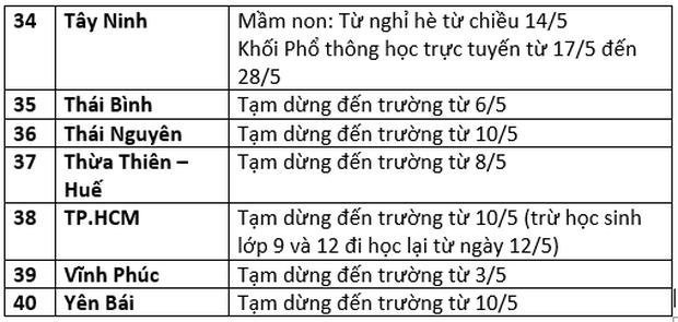 Mới: Danh sách 40 tỉnh thành cho học sinh nghỉ học vì dịch Covid-19 - Ảnh 3.