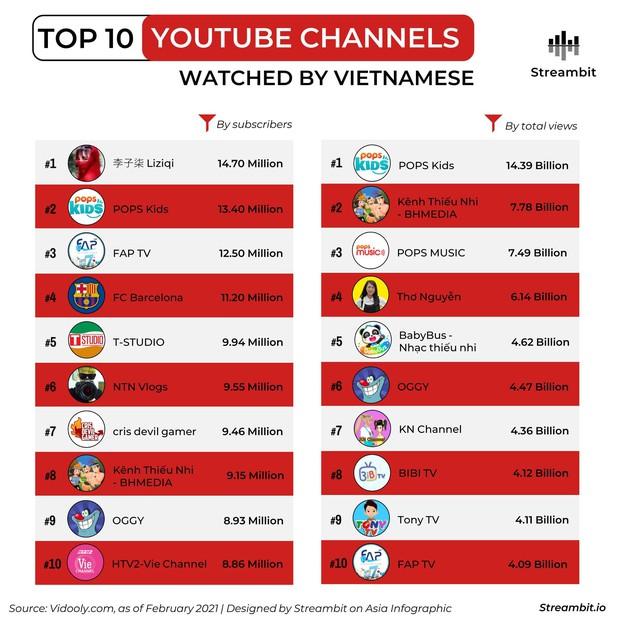 Bảng xếp hạng các kênh YouTube được người Việt xem nhiều nhất đầu năm 2021, bất ngờ về vị trí của Thơ Nguyễn - Ảnh 1.