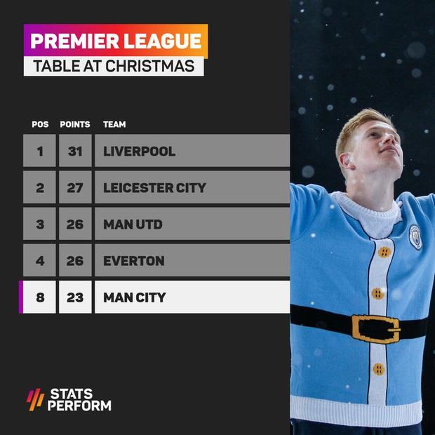 Man City chính thức vô địch Ngoại hạng Anh, Pep lập hàng loạt thành tích - Ảnh 11.