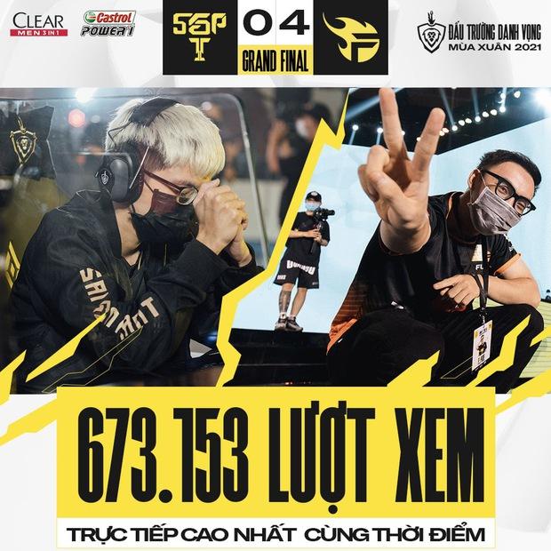 Chỉ trong ngày Chung kết ĐTDV, Liên Quân Mobile phá vỡ 2 kỷ lục Esports Việt với số người xem trực tiếp siêu to khổng lồ - Ảnh 2.