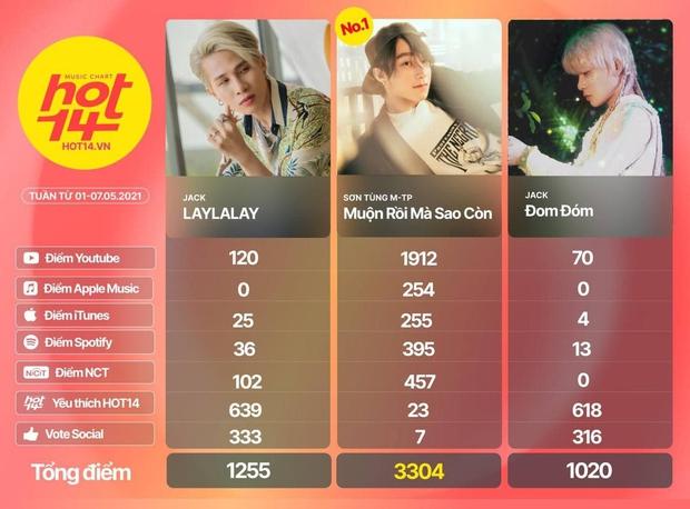 Billboard đưa tin về thành tích quốc tế ấn tượng của Sơn Tùng, khen ngợi Muộn Rồi Mà Sao Còn hết lời! - Ảnh 6.