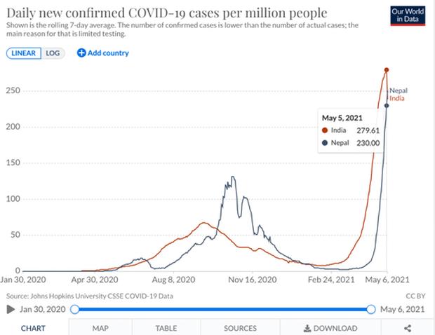 Vượt qua Ấn Độ, tâm chấn Covid-19 đang chuyển hướng sang nước láng giềng, tỉ lệ nhiễm bệnh cao gấp đôi - Ảnh 2.