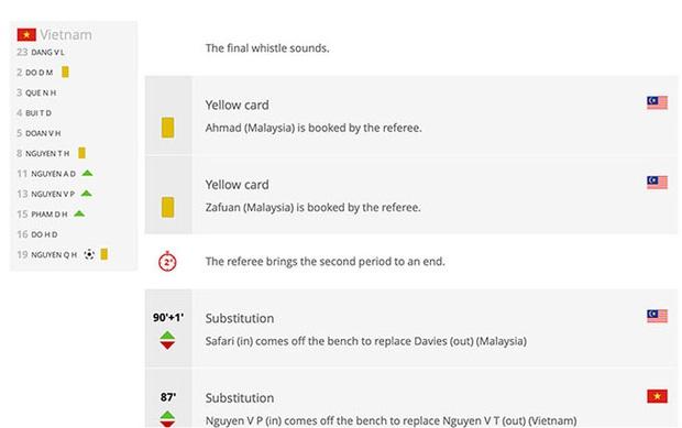 FIFA và AFC gây tranh cãi lớn về thống kê thẻ phạt của đội tuyển Việt Nam - Ảnh 1.