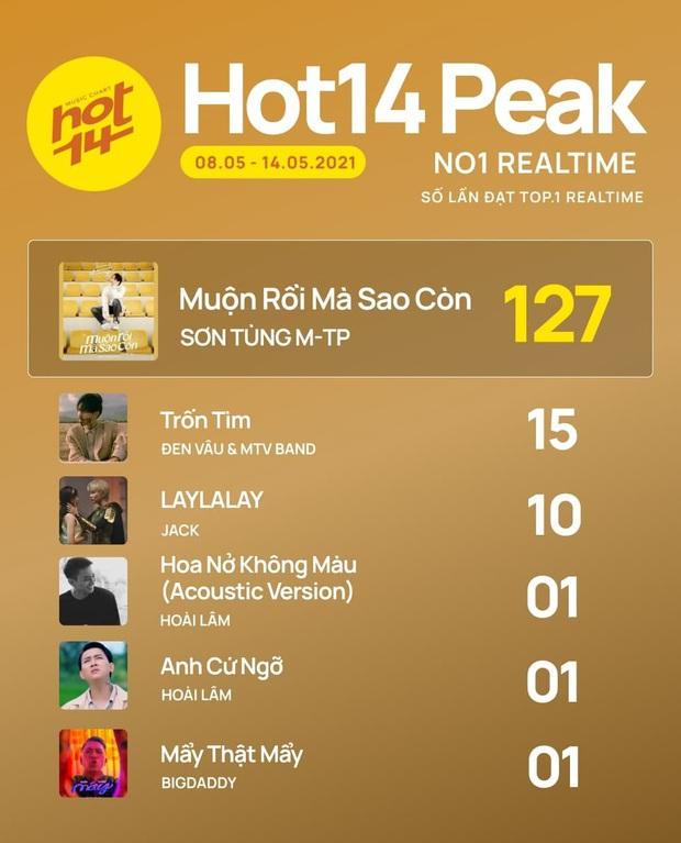 Sơn Tùng M-TP tiếp tục lập kỷ lục tại BXH HOT14 nhưng Đen Vâu và MTV band sẽ là ẩn số đe doạ no.1 - Ảnh 2.