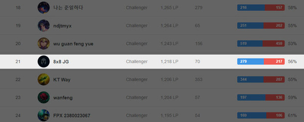 Quyết tâm leo top 1 Thách Đấu Hàn, SofM try-hard kinh dị tới mức lập ra chuỗi thắng 10 trận liên tiếp - Ảnh 2.
