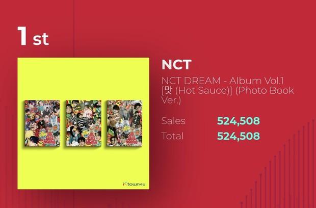 Boygroup SM đánh bại BLACKPINK, thiết lập kỷ lục mới khiến netizen phấn khích: SM trúng xổ số rồi! - Ảnh 2.
