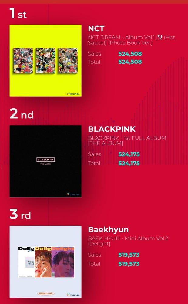 Boygroup SM đánh bại BLACKPINK, thiết lập kỷ lục mới khiến netizen phấn khích: SM trúng xổ số rồi! - Ảnh 5.