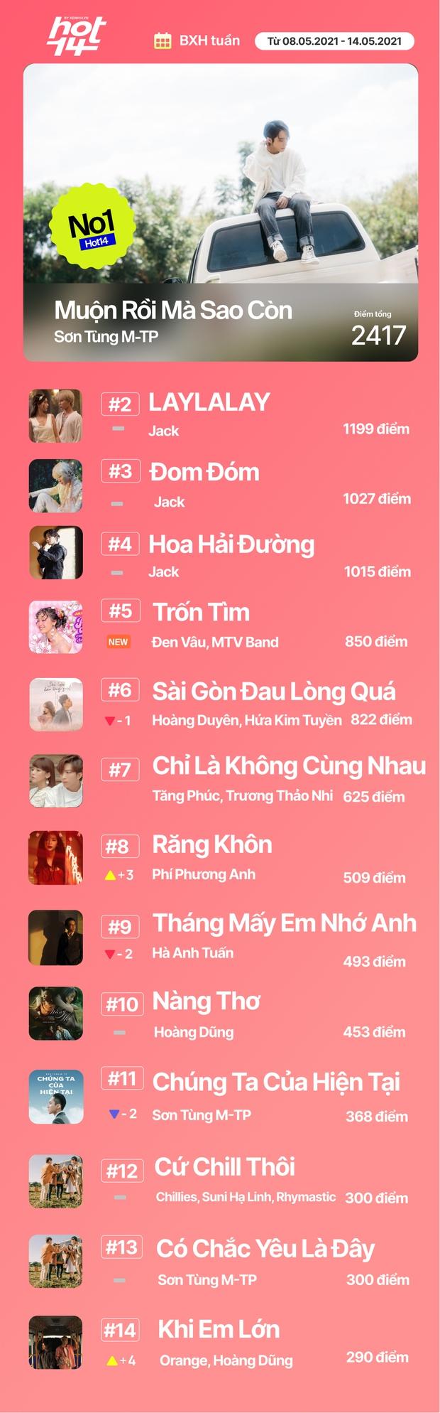 Thứ hạng của Jack và Sơn Tùng M-TP ra sao trước sức nóng của Đen Vâu và MTV Band trong BXH HOT14 tuần này? - Ảnh 19.