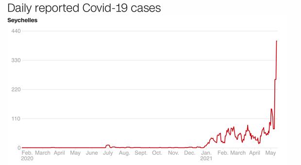 Đất nước với tỉ lệ tiêm chủng hàng đầu thế giới đang có ổ dịch lây lan với tốc độ cực nhanh - chuyện gì đã xảy ra? - Ảnh 2.