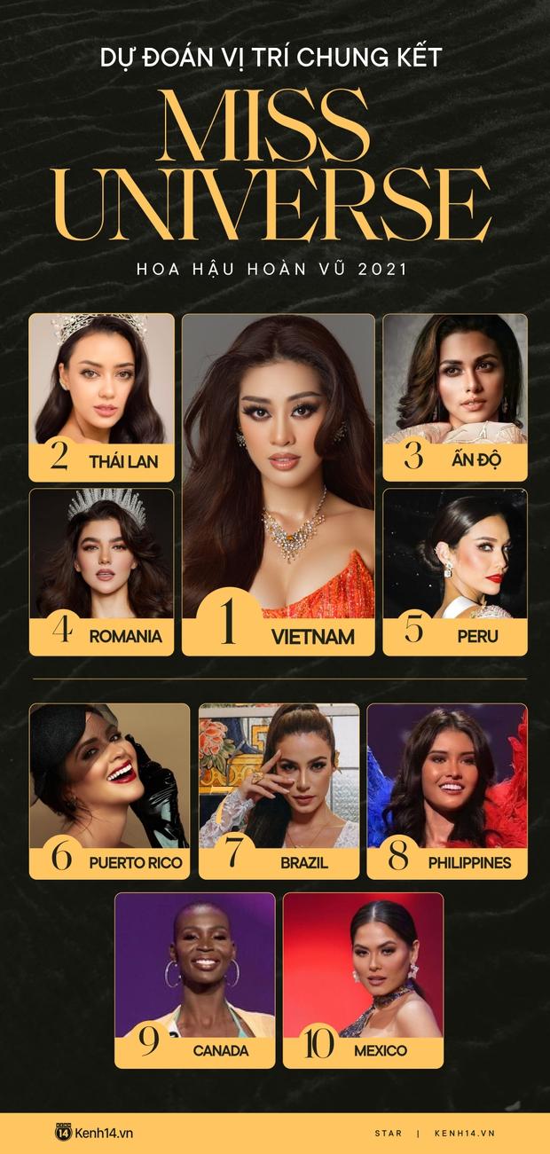 Dự đoán nóng top 10 Chung kết Miss Universe 2020: Khánh Vân giành vương miện, Thái Lan - Ấn Độ so kè ngôi Á hậu - Ảnh 3.