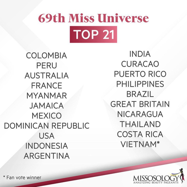 Khánh Vân chính thức nằm trong top 21 Miss Universe 2020! - Ảnh 3.
