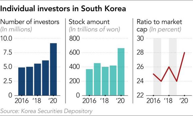 Thất nghiệp vì Covid-19, lãi suất thấp, tiền trợ cấp lại nhiều, người dân Hàn Quốc đổ xô vào chứng khoán - Ảnh 2.