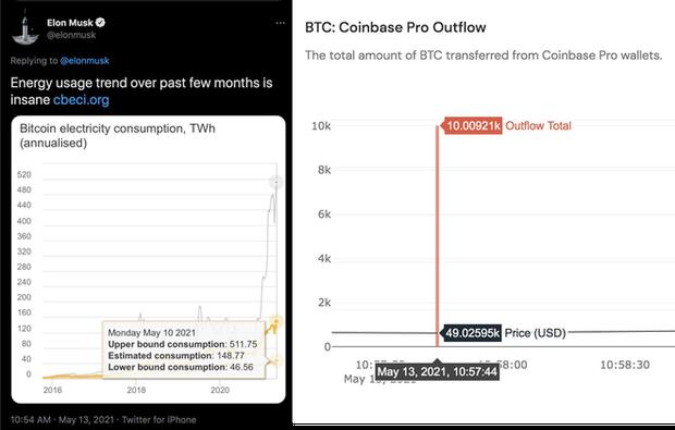 Người dùng Twitter phát hiện ra Elon Musk mua vào 10 nghìn Bitcoin ngay lúc ra tweet dìm giá - Ảnh 2.