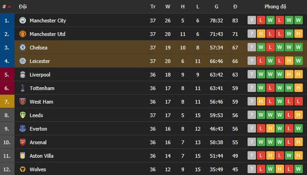 Bị từ chối bàn thắng 2 lần, Chelsea vẫn phục thù Leicester thành công - Ảnh 8.