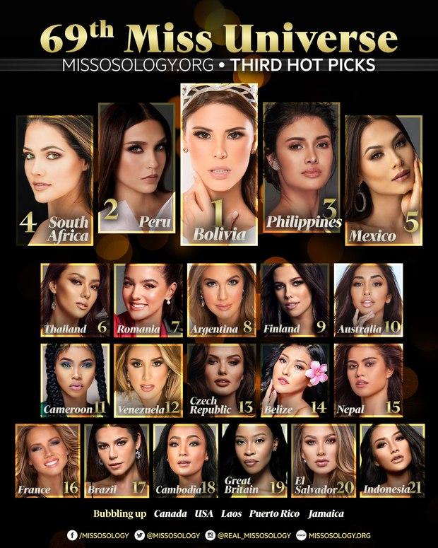 Khánh Vân bất ngờ bứt phá lọt top BXH trước thềm chinh chiến Miss Universe 2020, vị trí còn rất đáng kỳ vọng! - Ảnh 3.