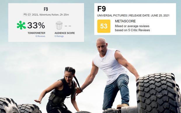 Fast & Furious 9 bất ngờ rớt điểm thấp cùng cực, bị giới phê bình chê bai thậm tệ vì một lý do - Ảnh 1.