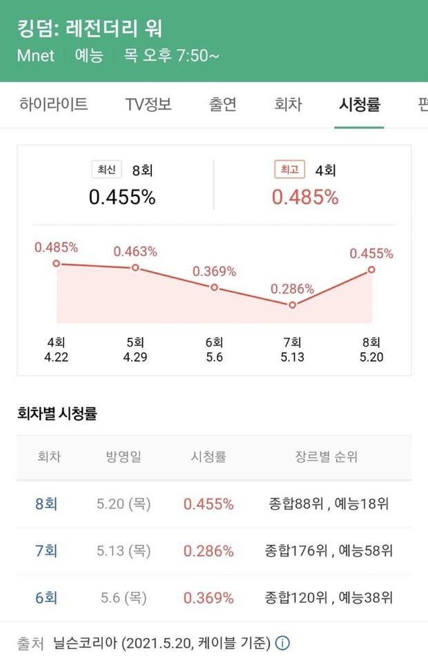 Lisa kéo luôn màn trình diễn trong show Mnet lần đầu lên top trending YouTube Việt, nhưng rating vẫn thấp thảm hại - Ảnh 5.