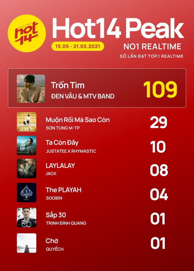 Đen Vâu, MTV Band đang là ẩn số đe doạ cho vị trí No.1 HOT14, Sơn Tùng M-TP và Jack đang đứng ở đâu? - Ảnh 2.