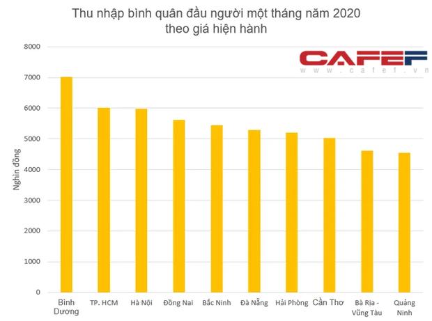 Lộ diện top 10 tỉnh thành có thu nhập bình quân đầu người cao nhất năm 2020: Cả TP. HCM và Hà Nội đều không dẫn đầu - Ảnh 1.