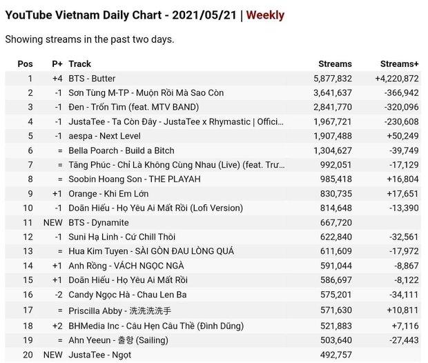 BTS được ARMY Việt góp 5,8 triệu view mỗi ngày nhưng số view của Sơn Tùng và Đen Vâu mới gây bất ngờ - Ảnh 3.